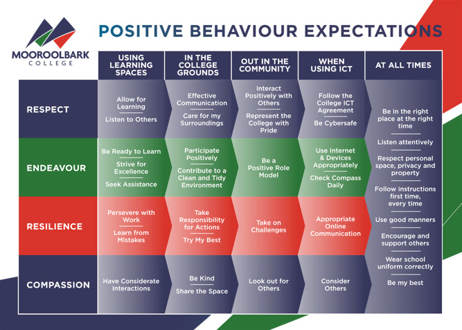 Positive Beahviour Expectations